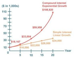 grow your money exponentially